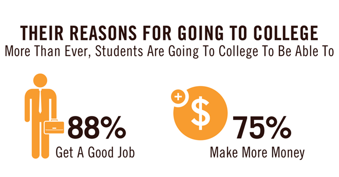88% go to college to get a good job