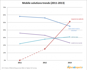 Mobile strategy trends (2011-2013)