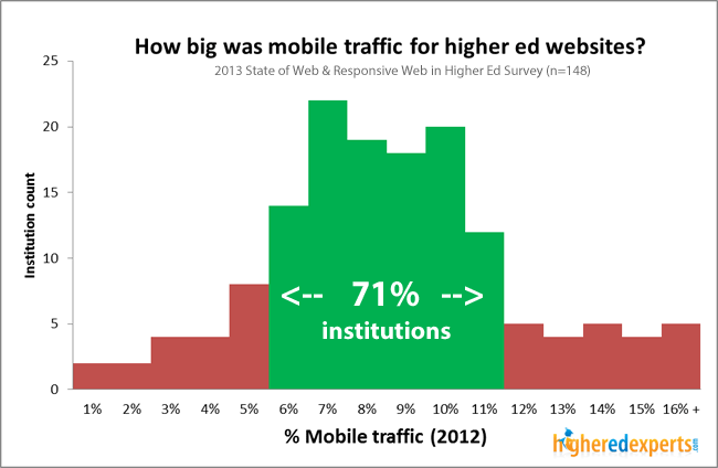 Mobile traffic share on college websites