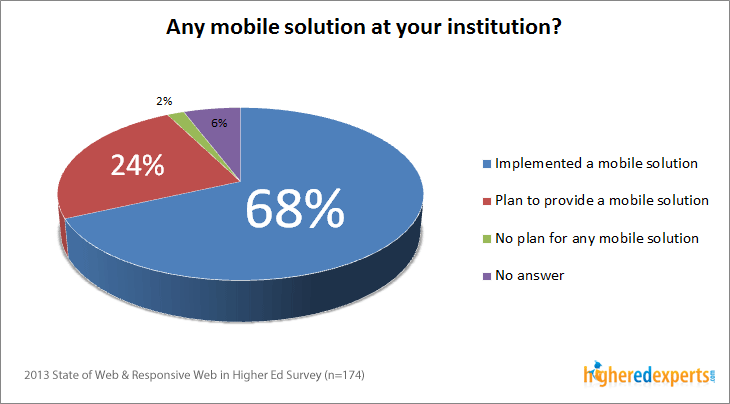 68% of surveyed institutions have a mobile solution