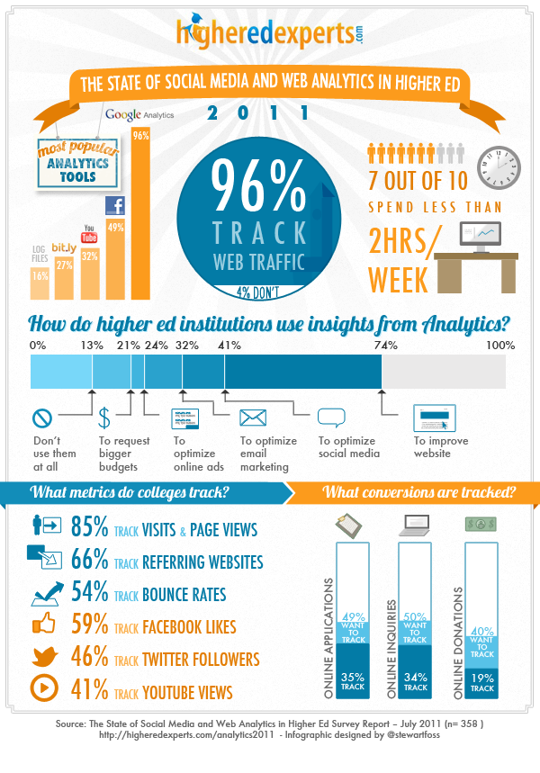 The State of Web and Social Media Analytics 2011 Report - Infographics by Higher Ed Experts