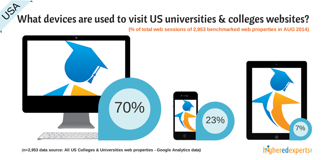 What devices are used to browse US colleges & universities websites?