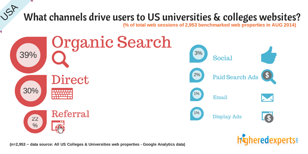 What channels drive visitors to US colleges & universities websites?