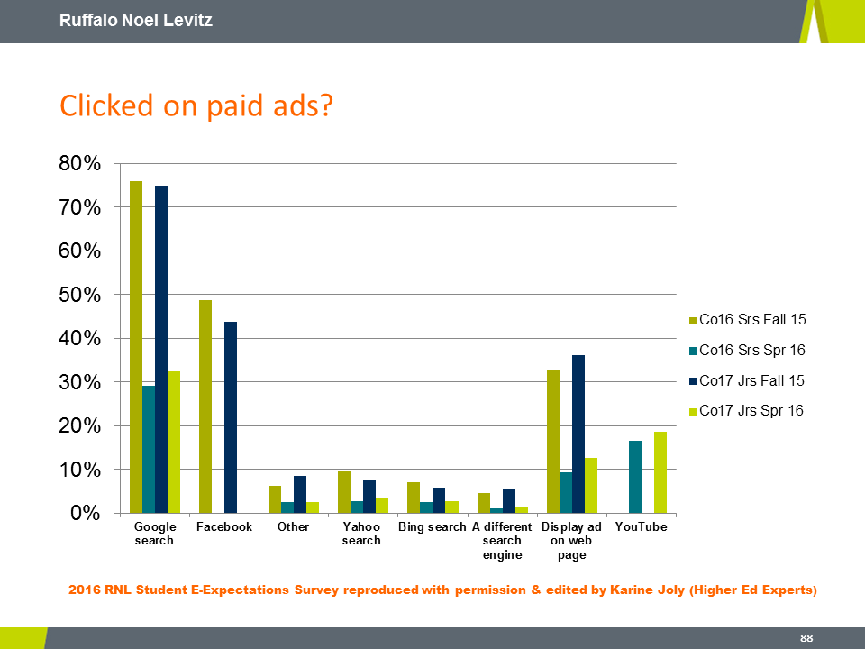 RNL 2016 E-Expectations: advertising use