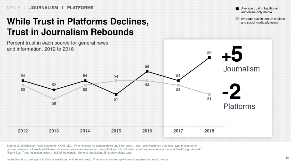 While trust in platforms declines, turst in journalism rebounds