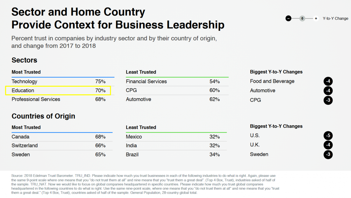 Most trusted sectors