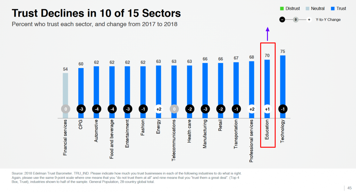 Trust declines in 10 of 15 sectors
