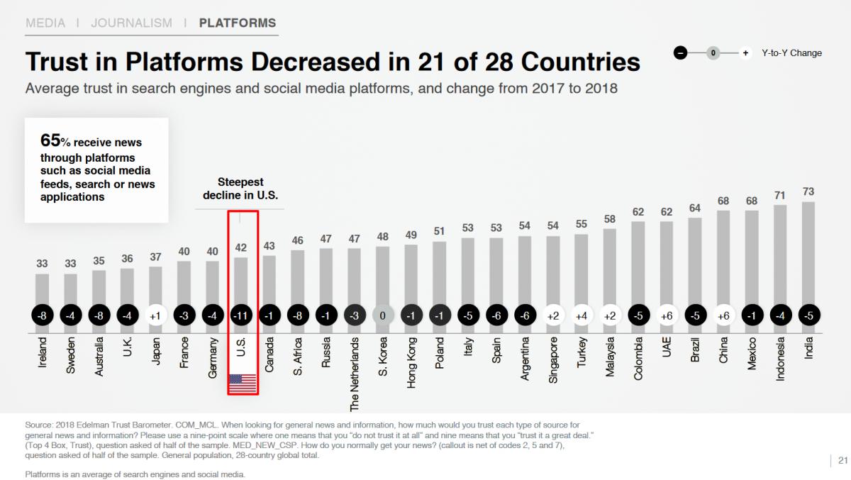 Trust in platforms decreased in 21 of 28 countries