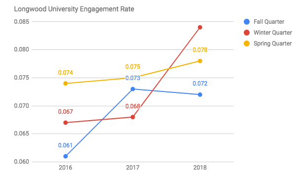 Longwood Engagement Rate on Facebook